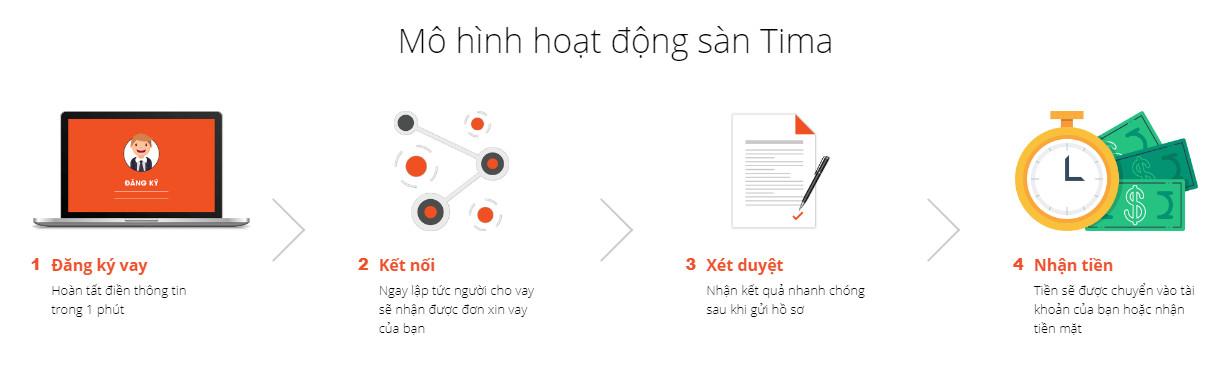 Mô hình hoạt đồng app vay tiền Tima